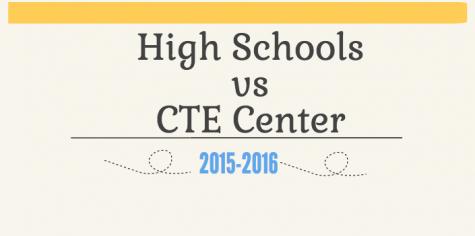 On-campus vs. CTE courses