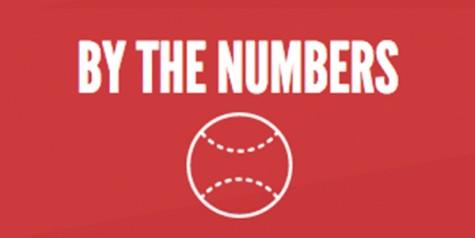 By the numbers: Baseball seeks revenge on Raccoons